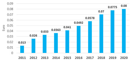 Dividend per share: growing trend since 2011
