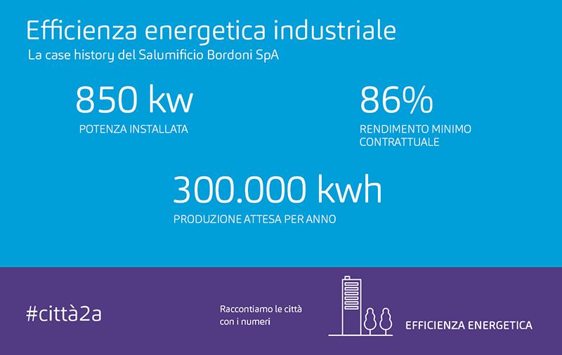 Risparmio energetico: il monitoraggio passa dal sistema internazionale IPMVP